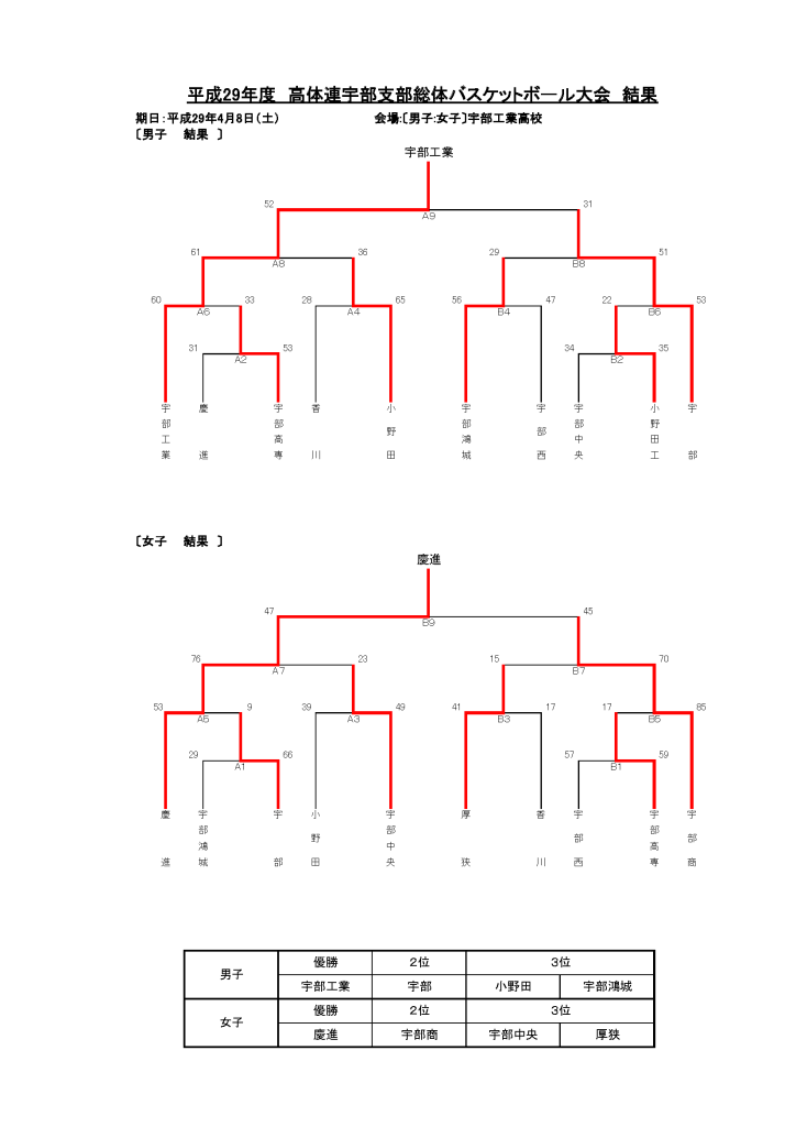 H29年度 春季宇部支部大会組み合わせ・結果(男10女10) (2)