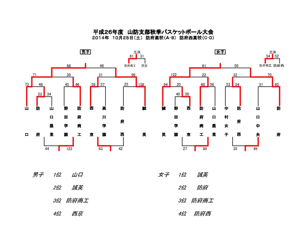 平成26年度秋季山防<試合結果>