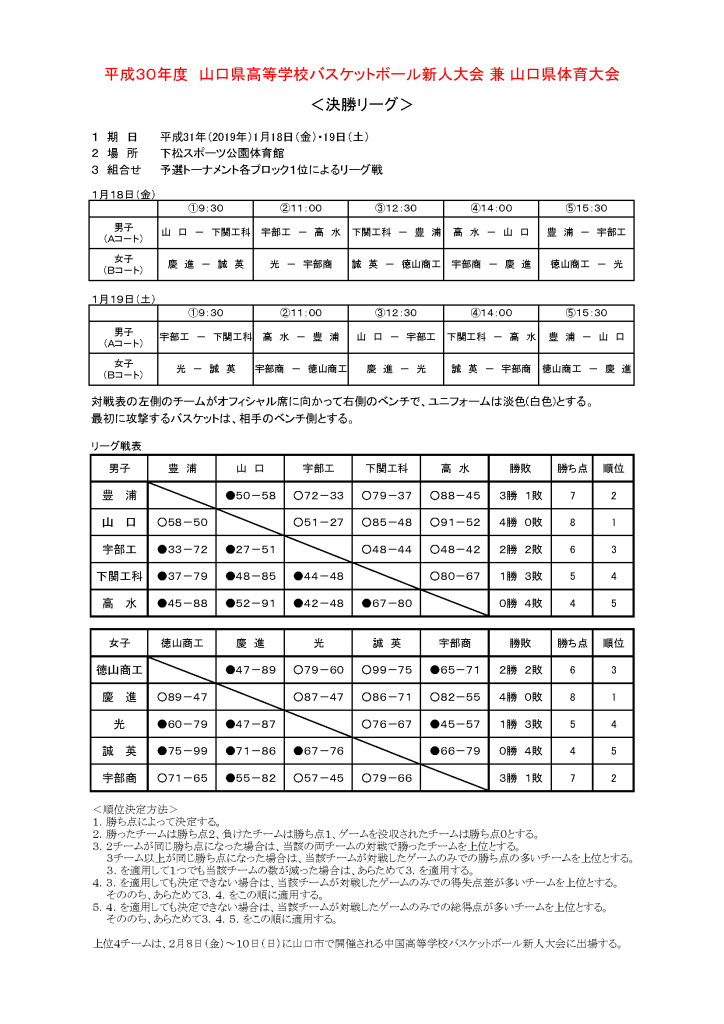 201901新人大会(決勝リーグ結果)