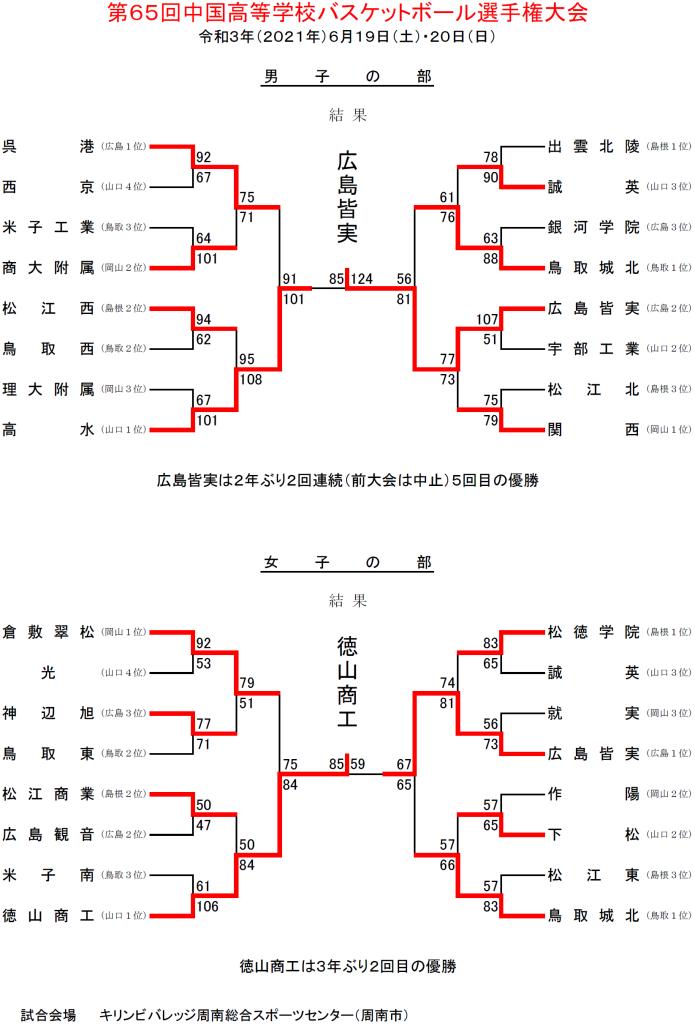 第65回中国選手権2日目勝ち上がり