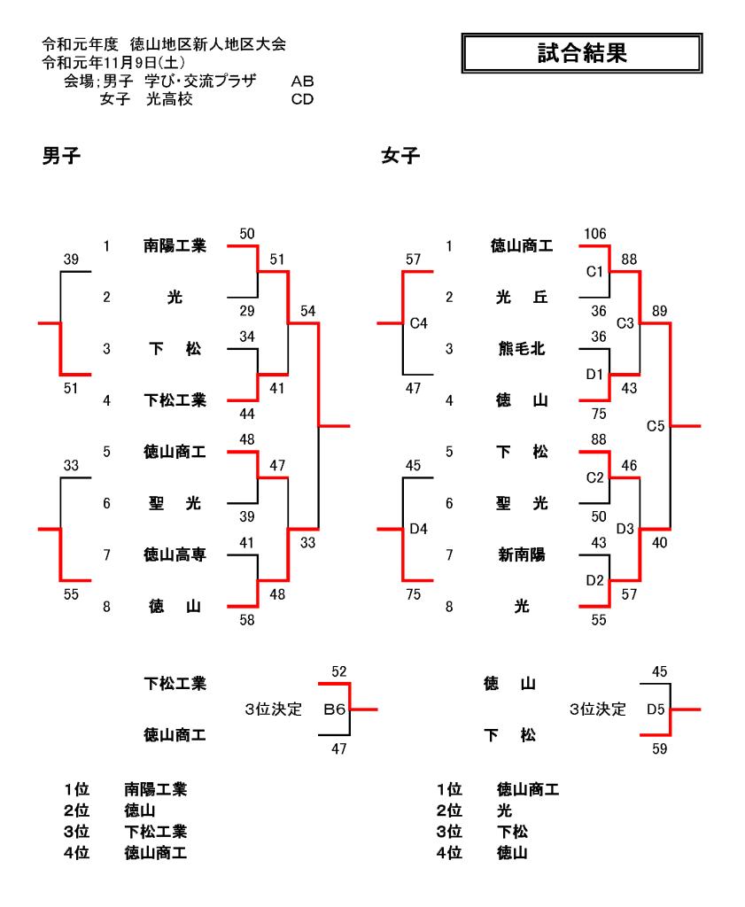 R1新人周南地区大会(結果)