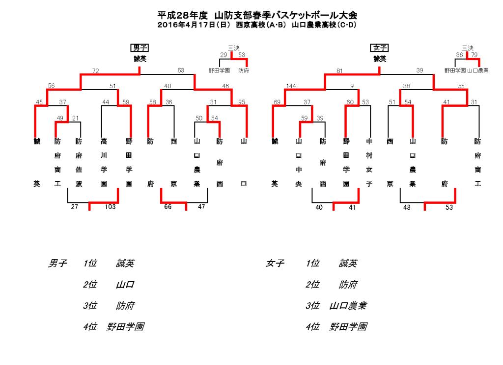 28.春山防結果1