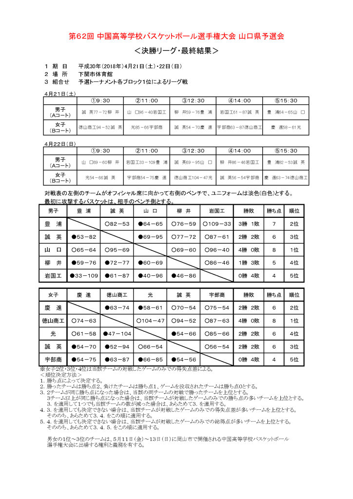 201804中国予選(決勝リーグ結果)