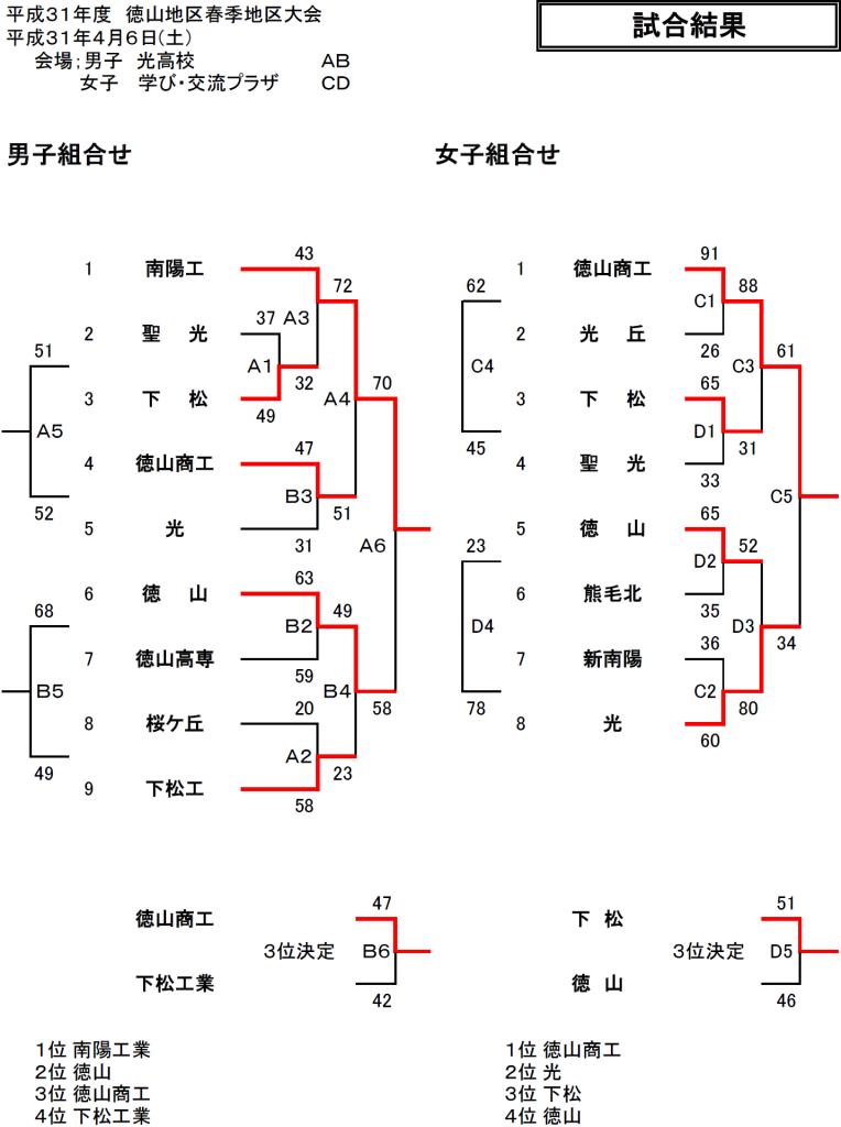 2019春季徳山大会結果