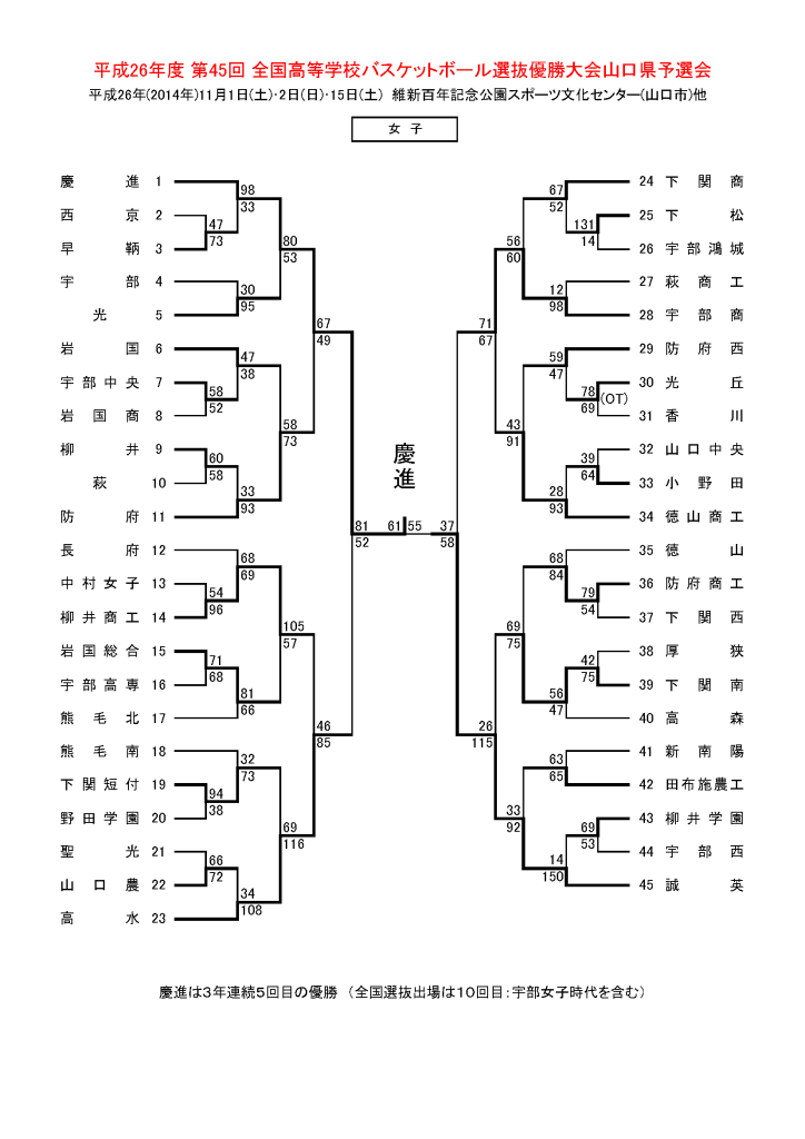 2014senbatu_result_ページ_2