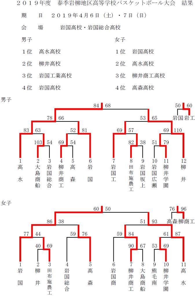 2019春季岩柳大会結果