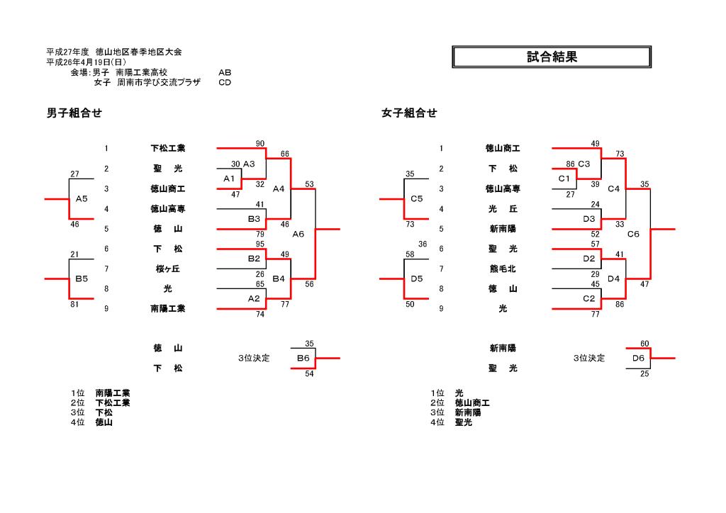 H27徳山地区春季地区大会結果(改)