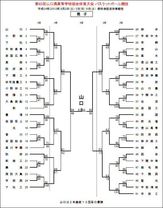 総体final4男子