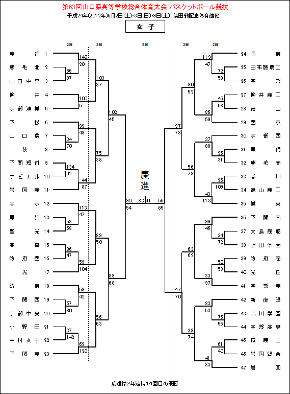 総体女子final4